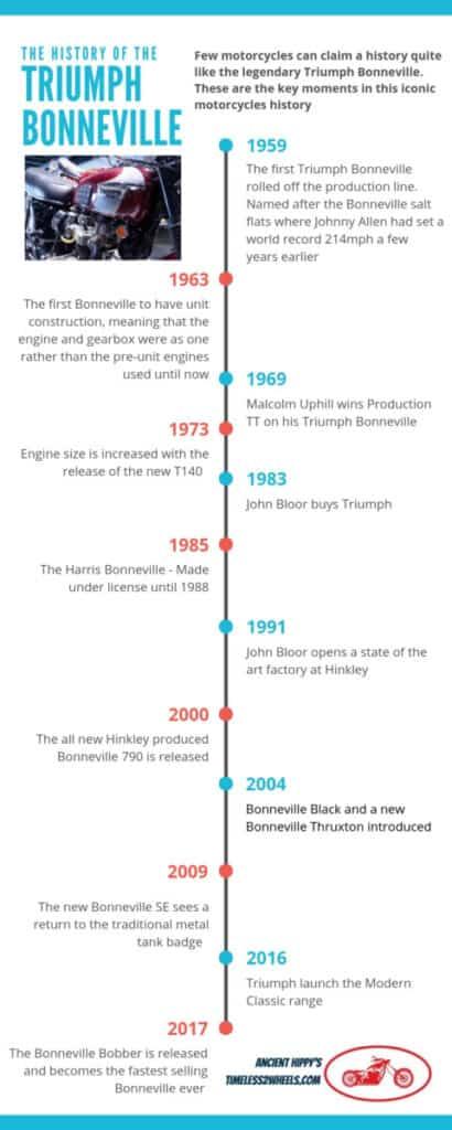 The History Of Triumph Bonneville