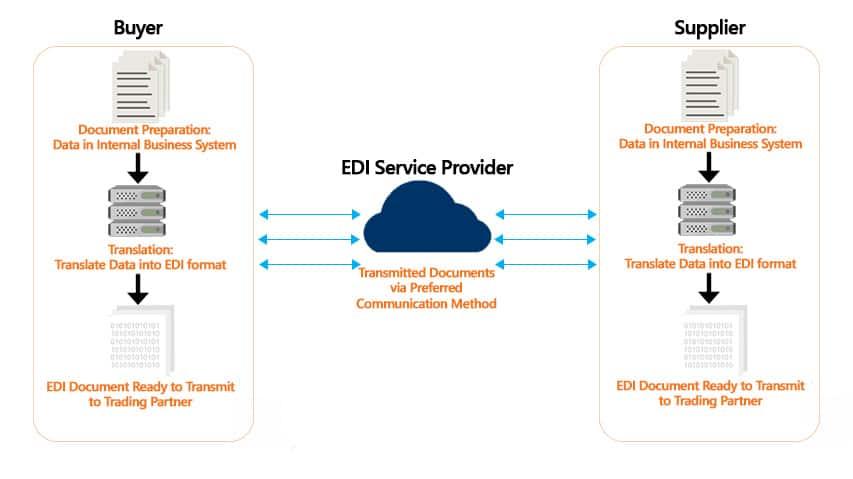 EDI Process