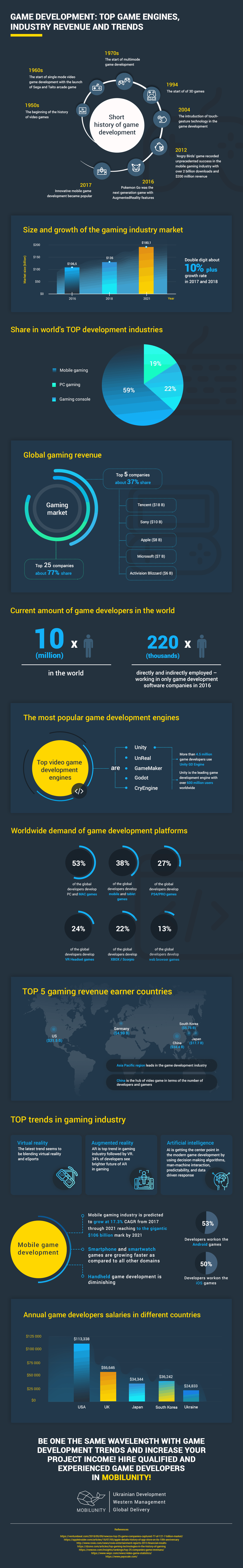 Game Development Outsourcing Trends