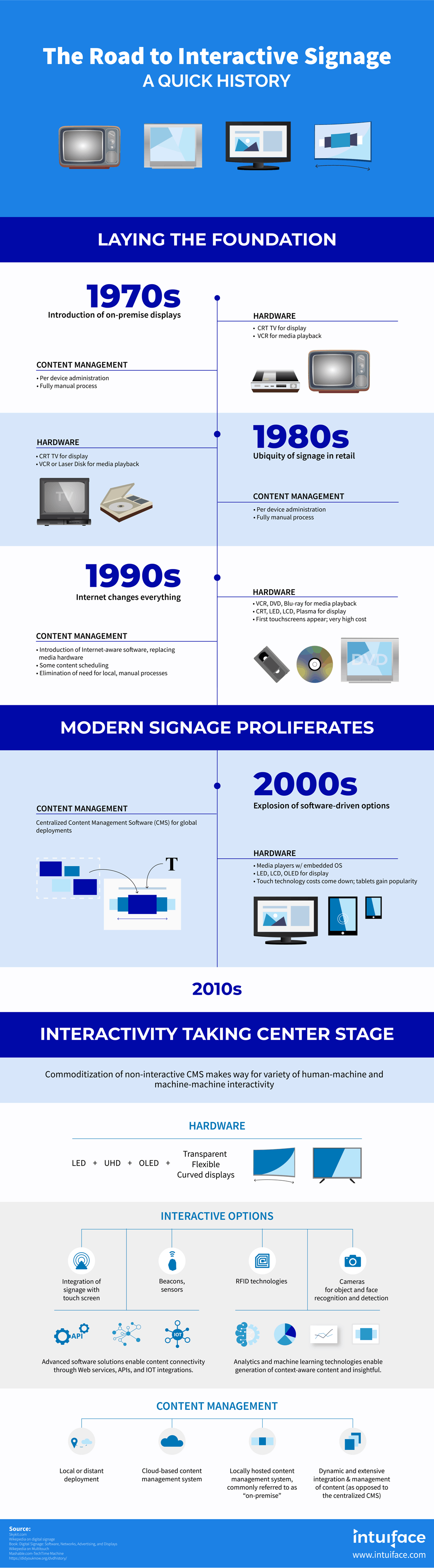 The Road to Interactive Signage - A Quick History