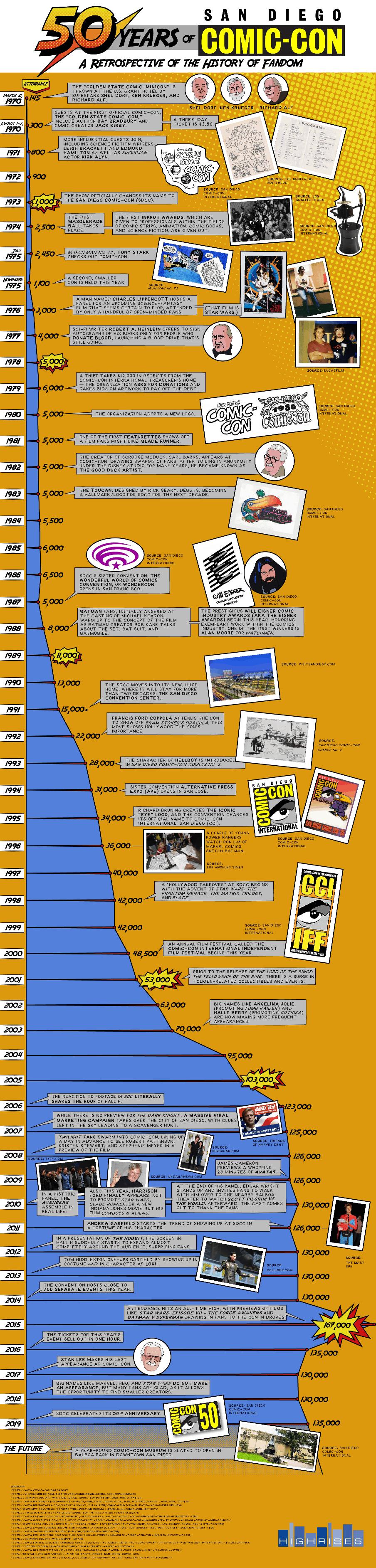 50 Years Of San Diego Comic