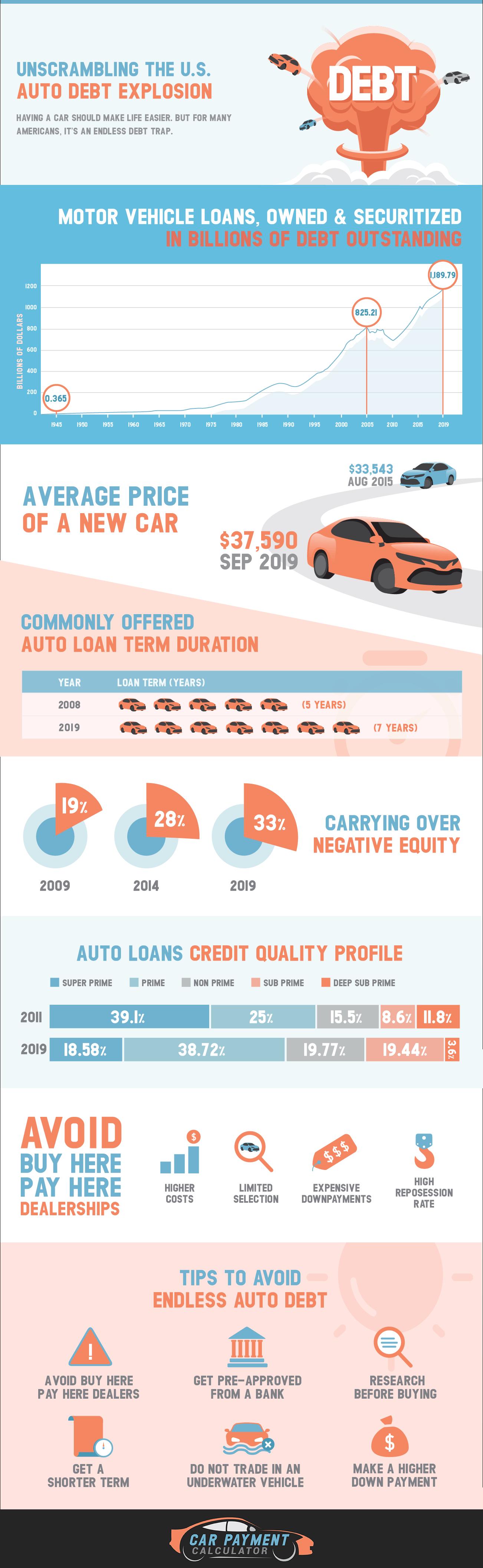 Never Ending Auto Debt