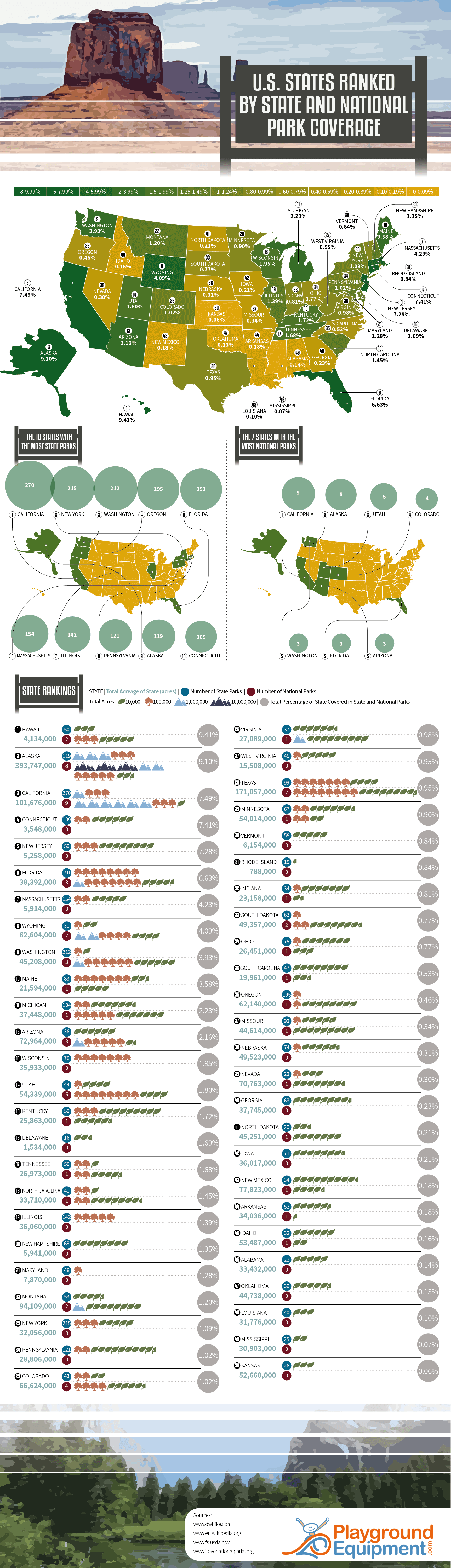 US states ranked by state national park coverage