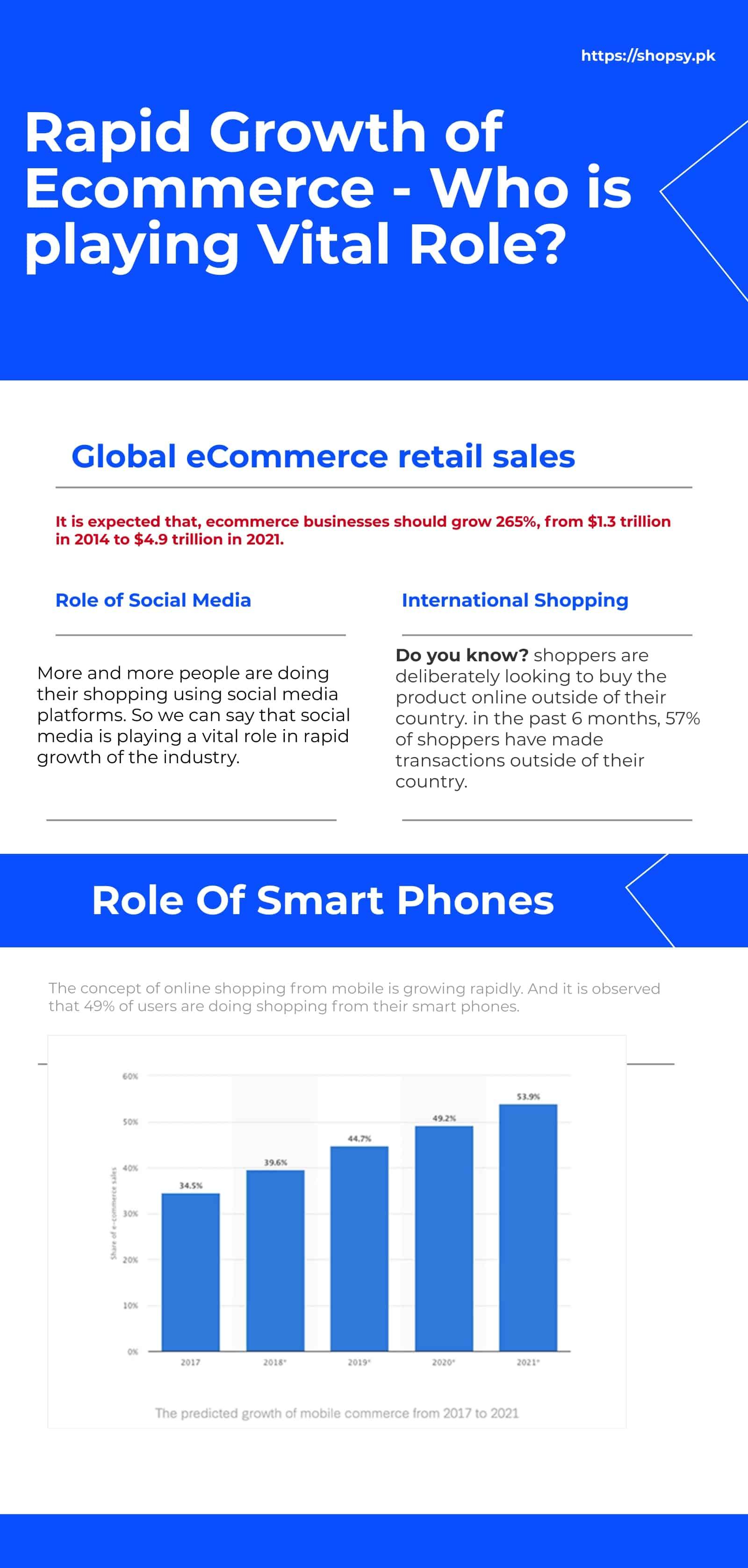 ecommerce growth factors