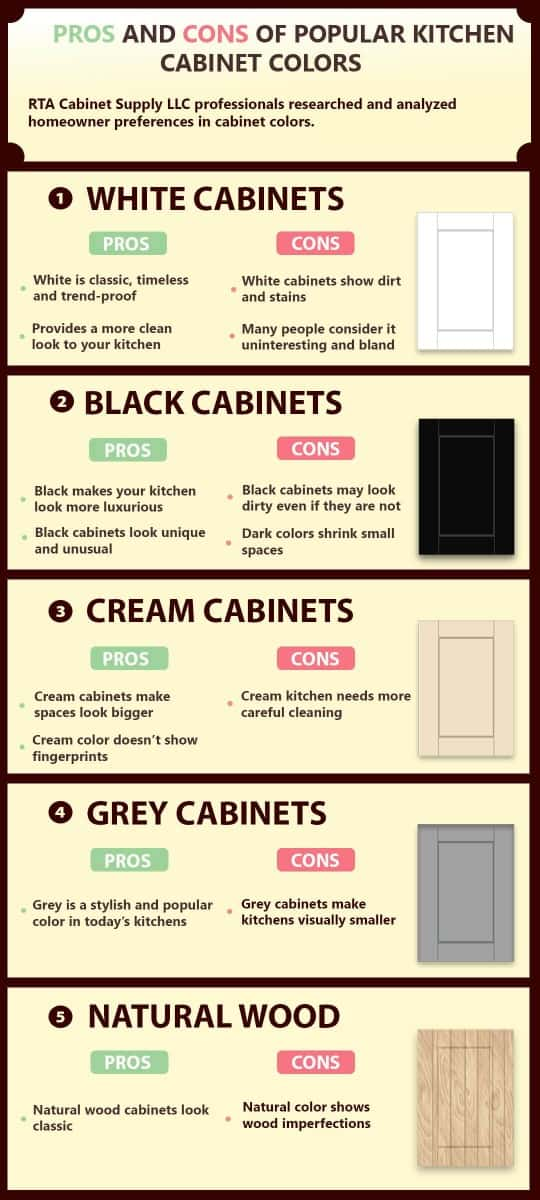 Pros and Cons of Popular Colors for Kitchen Cabinets