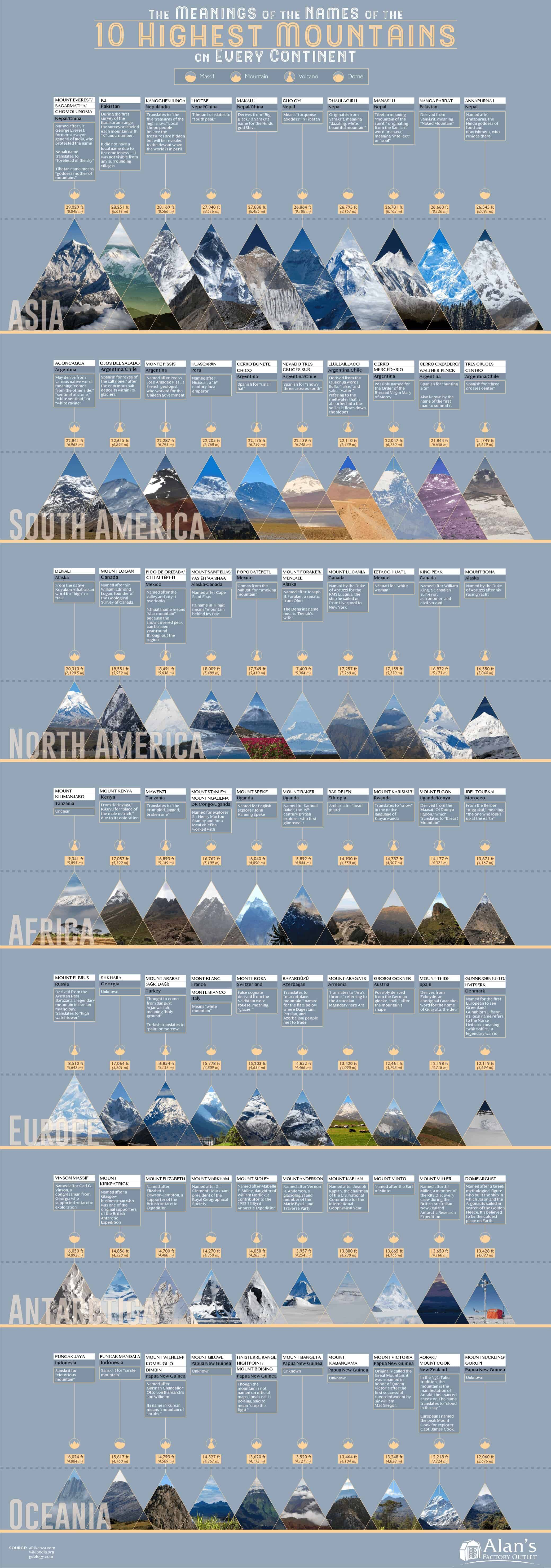 The Etyomology of the 10 Tallest Mountains on Every Continent in the World