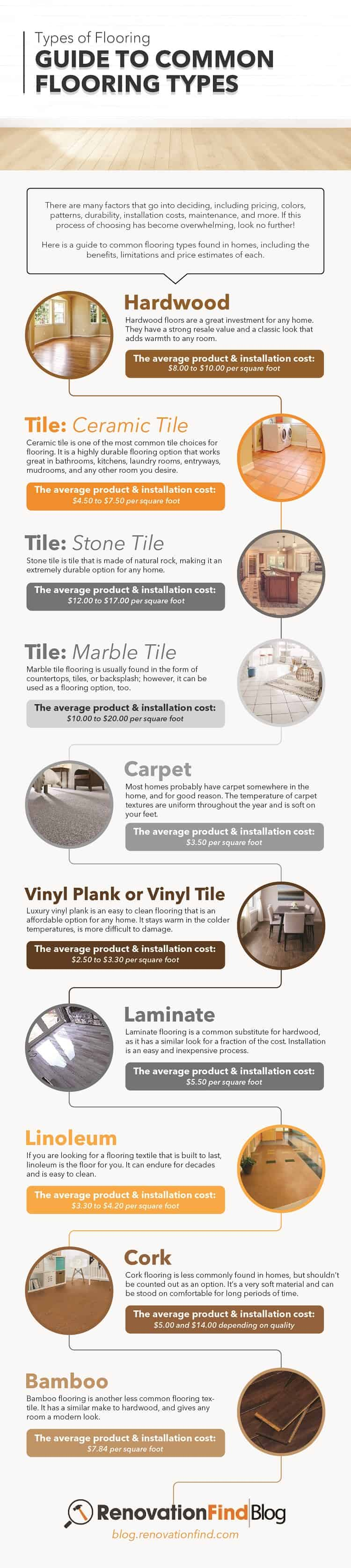 Types of Flooring Guide to Common Flooring Types
