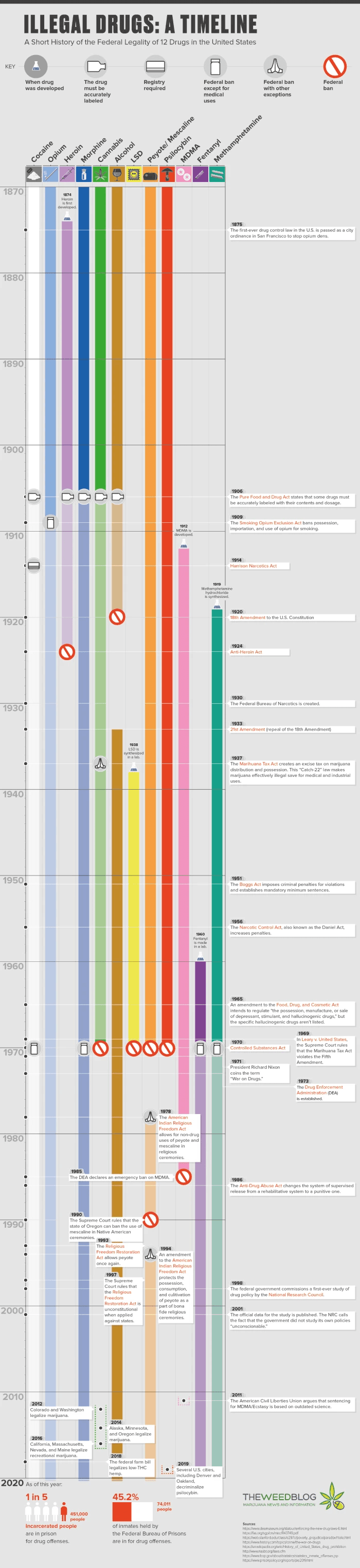 A Timeline of the Federal Legality of 12 Drugs in the United States