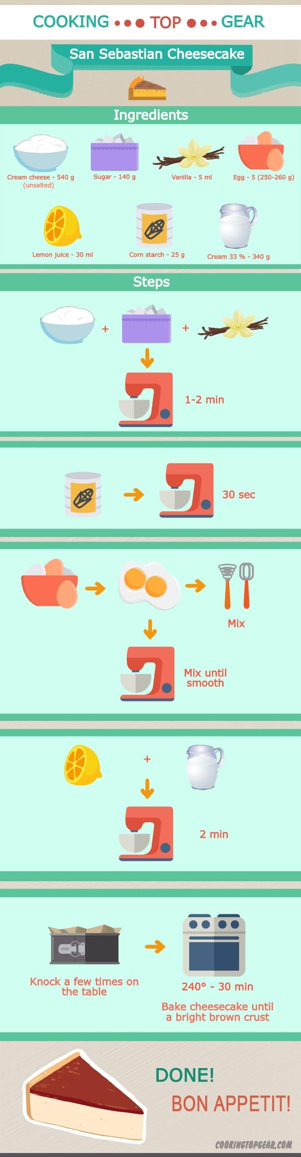 How to make San Sebastiean Cheesecake