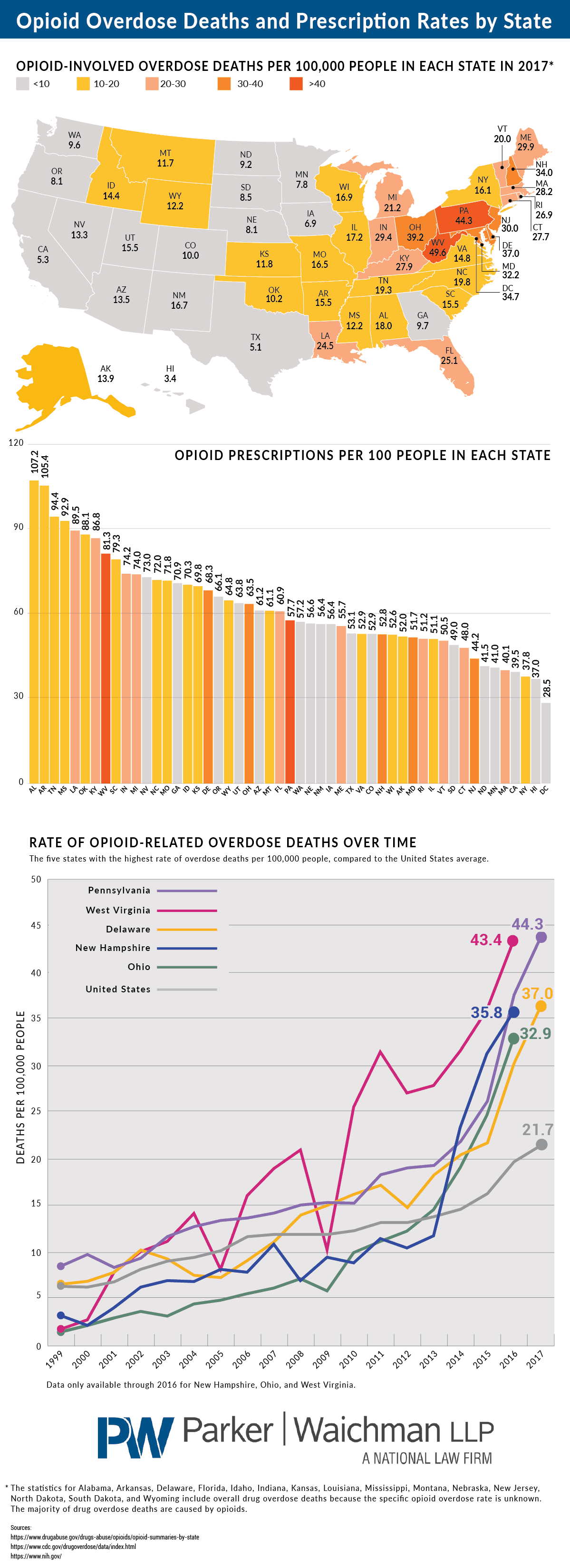 Opioid Overdose Deaths Compared to Opioid Prescription Rates in Each State