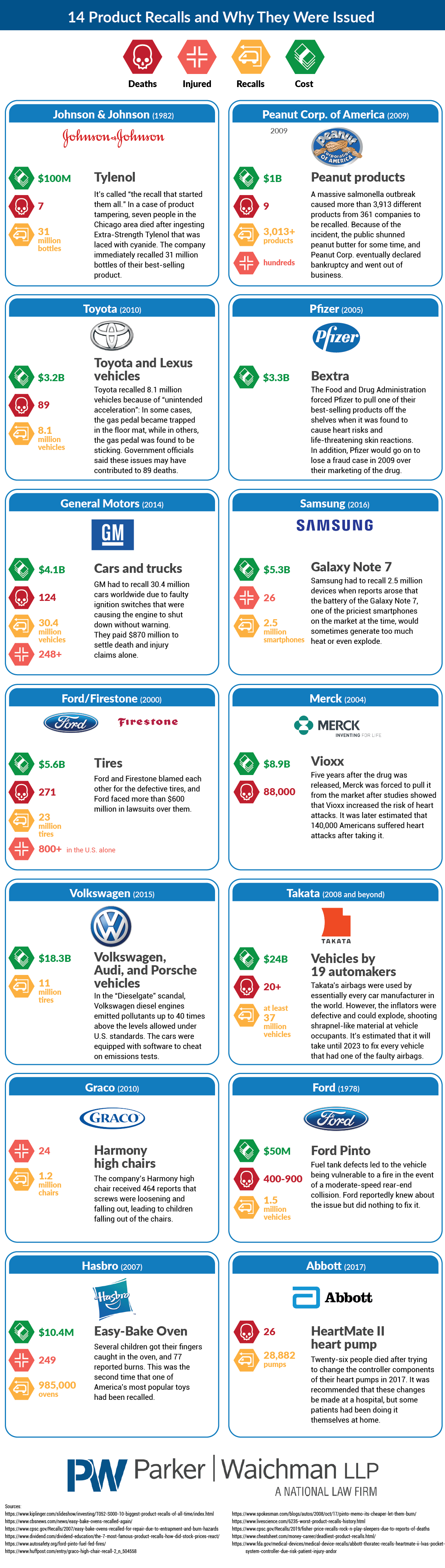 The Most Critical Product Recalls And Why They Were Issued