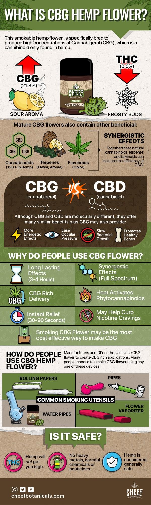 What is CBG Flower?