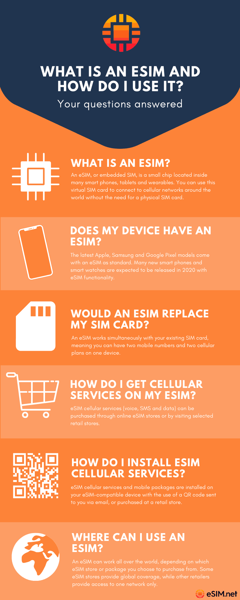 What is an eSIM and how do you use it?