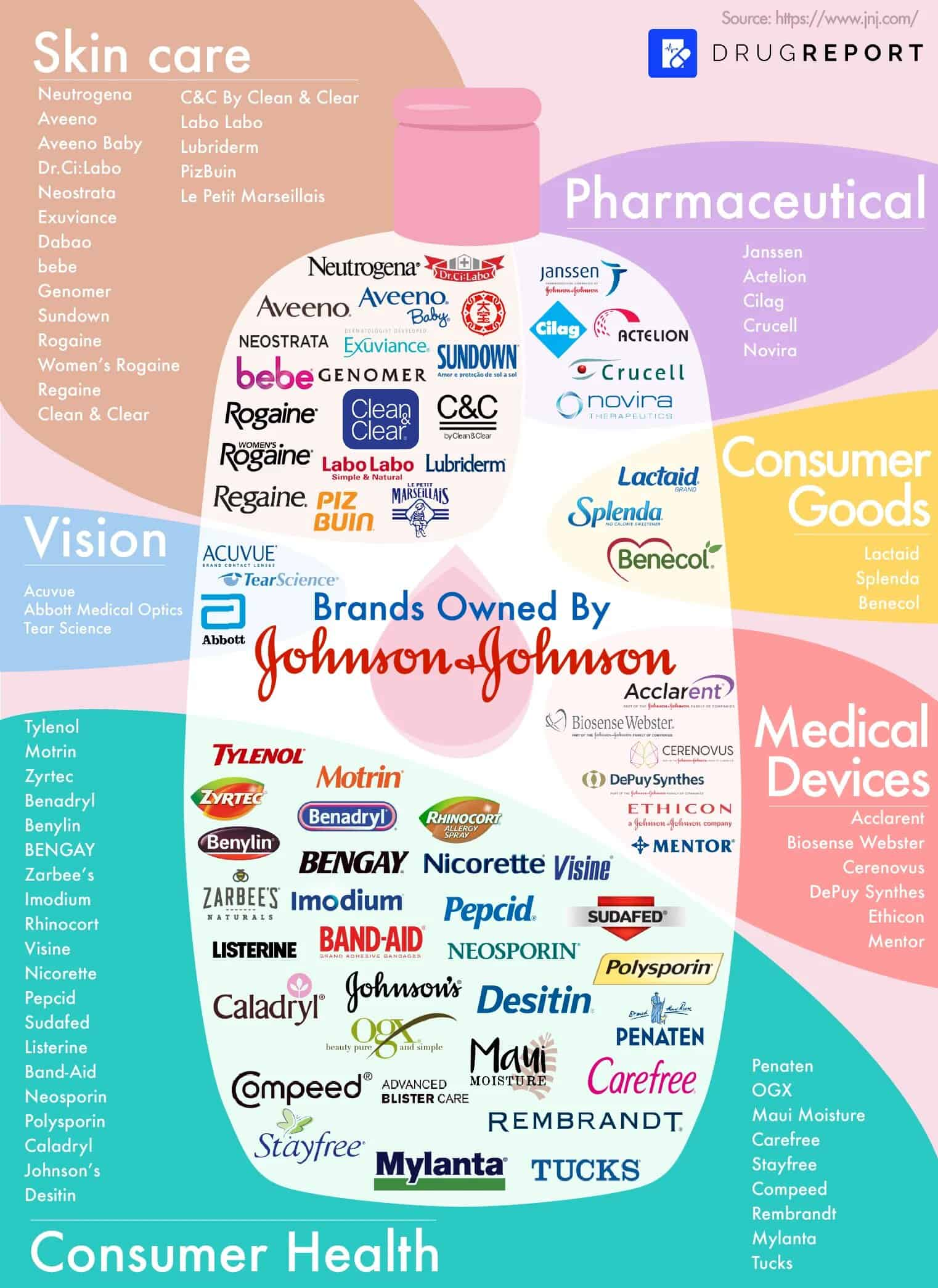 Every Major Brand That is Owned by Johnson & Johnson