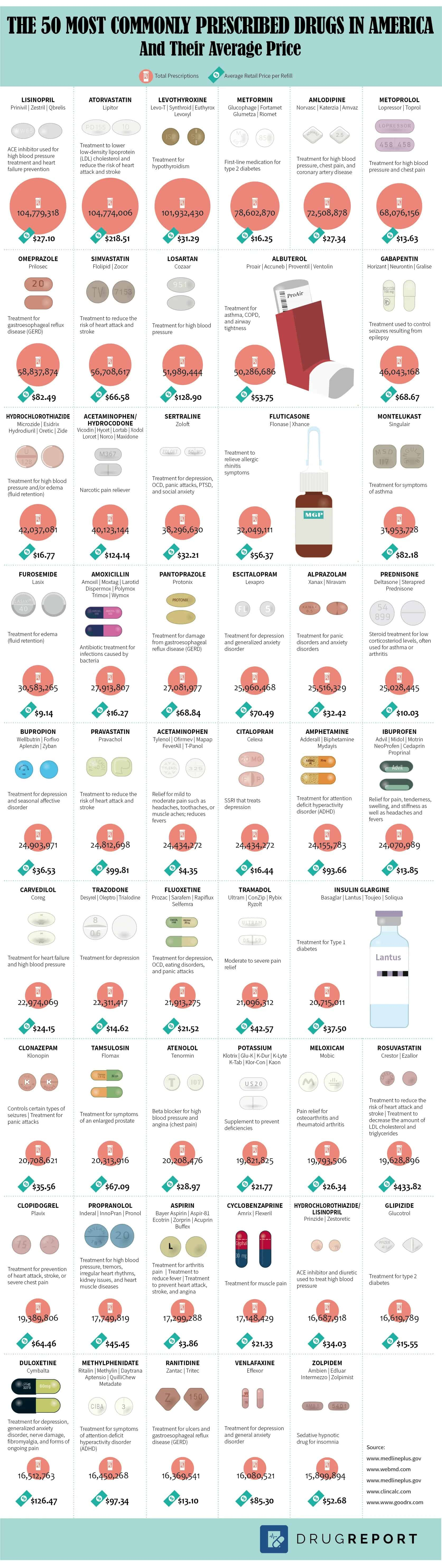 The 50 Most-Prescribed Drugs in America and How Much They Cost