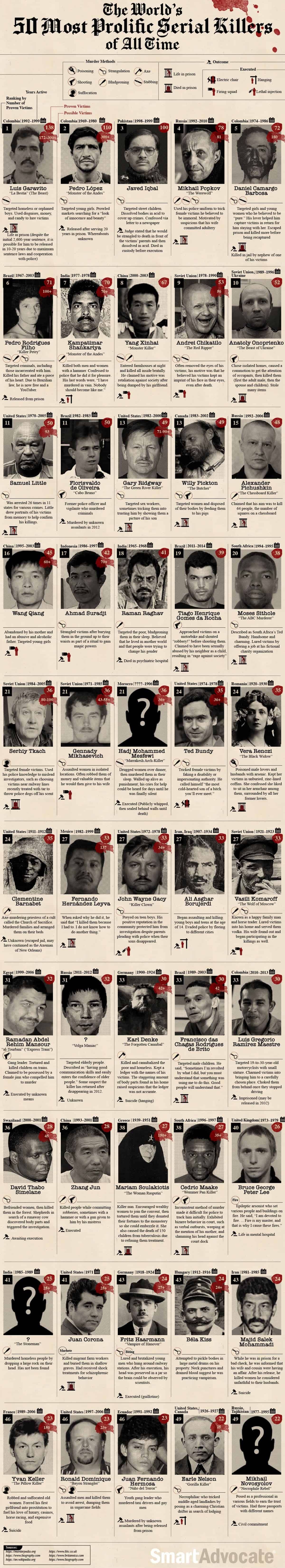 The Worlds Most Prolific Serial Killers of All Time