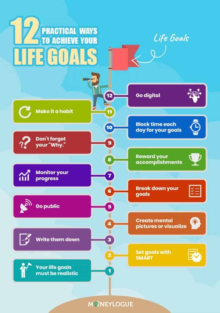 Why Setting Goals Is Important infographic