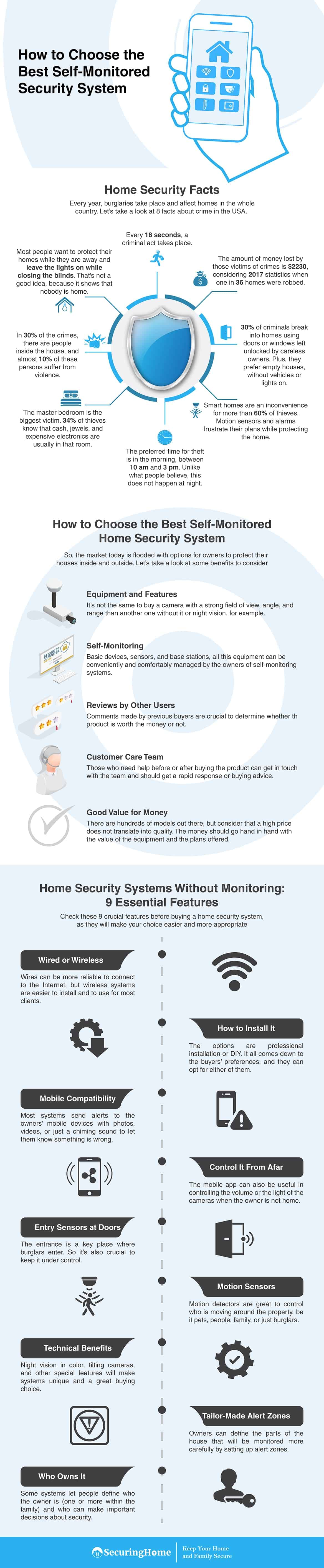 Best Self Monitored Home Security Systems