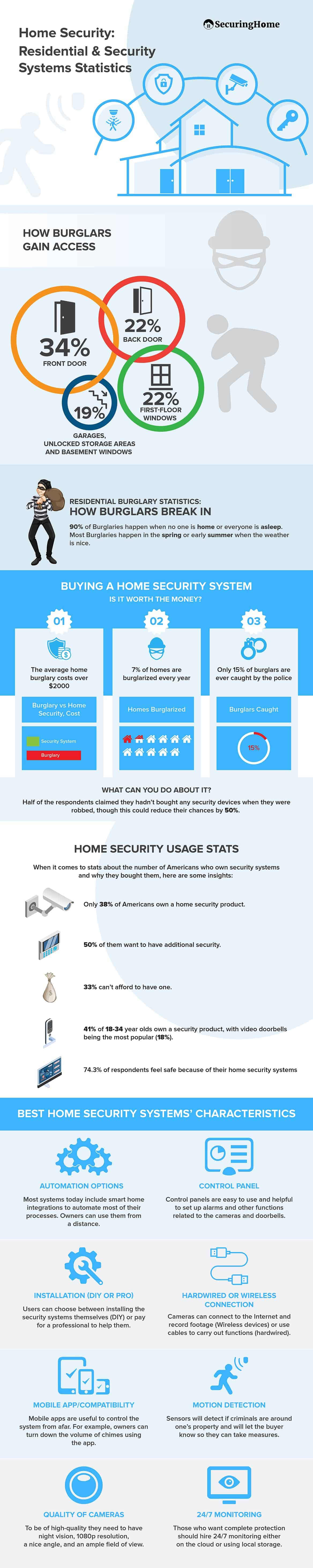 Home Security Residential & Security Systems Statistics
