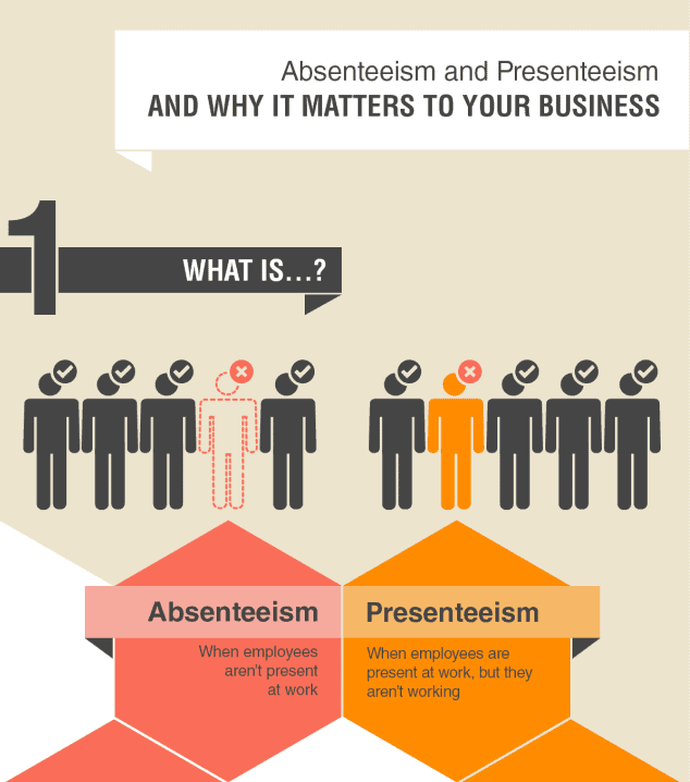Absenteeism & Presenteeism Why It Matters To Your Business infographic