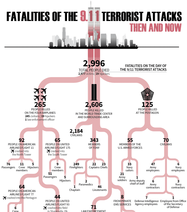 The Fatalities of the 9 11 Terrorist Attacks Then and Now infographic