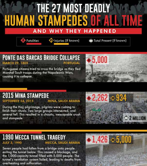The Most Deadly Human Stampedes of All Time infographic
