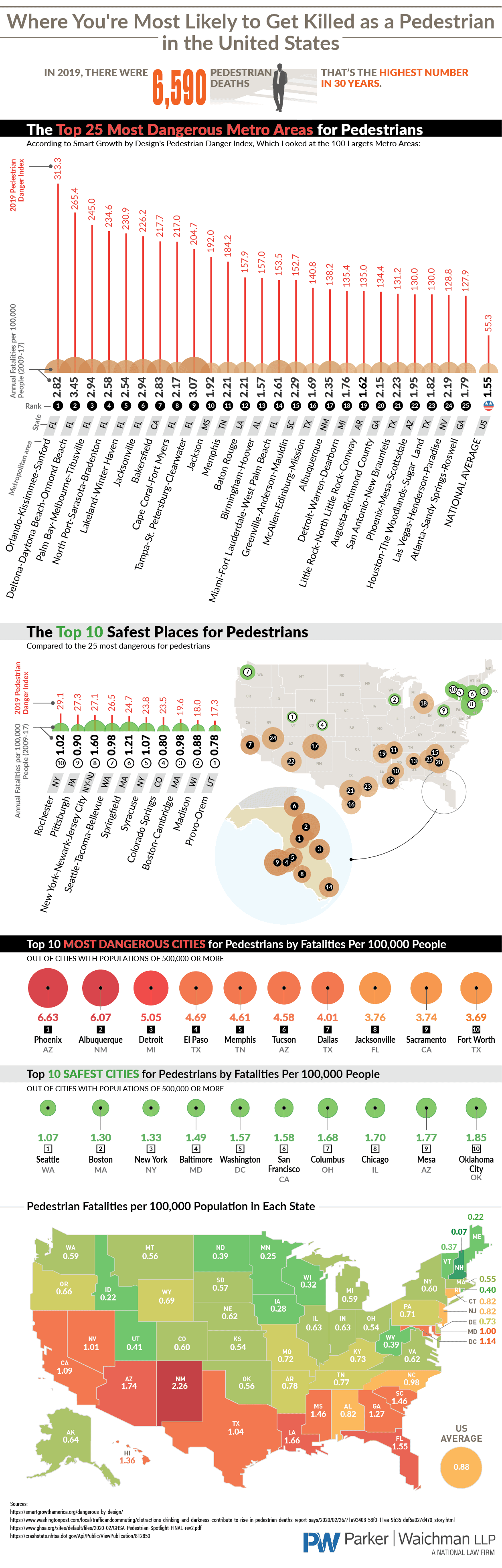 Which U.S. Cities Are the Most Dangerous for Pedestrians