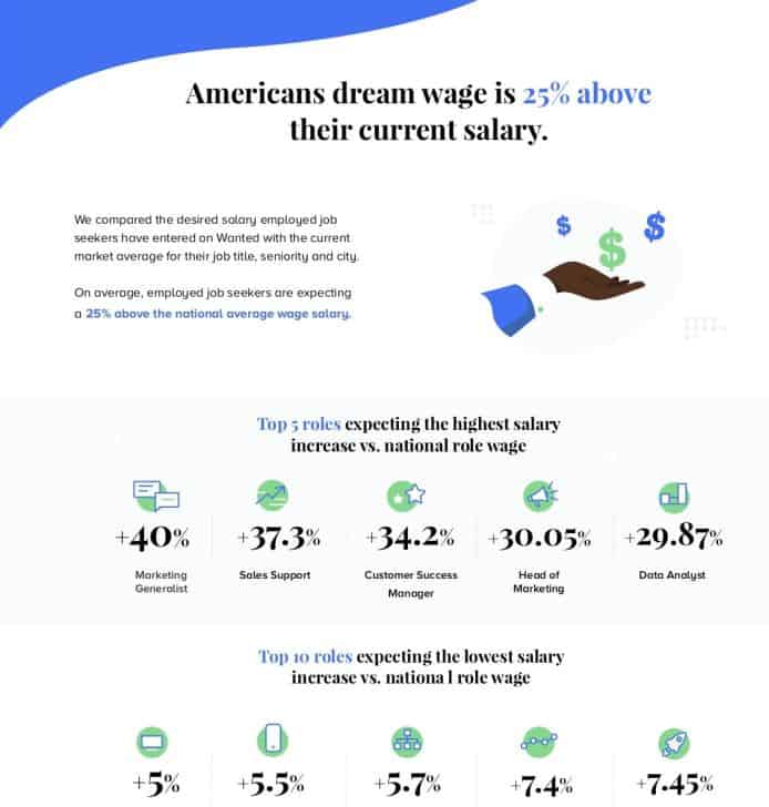 Americans Dream Wage is 25% Above Their Current Salary infographic