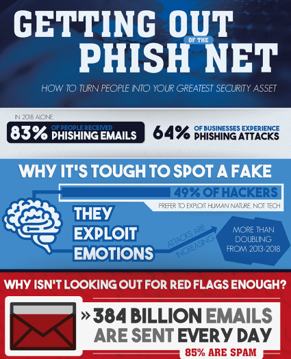Getting Out of the Phish Net Infographic