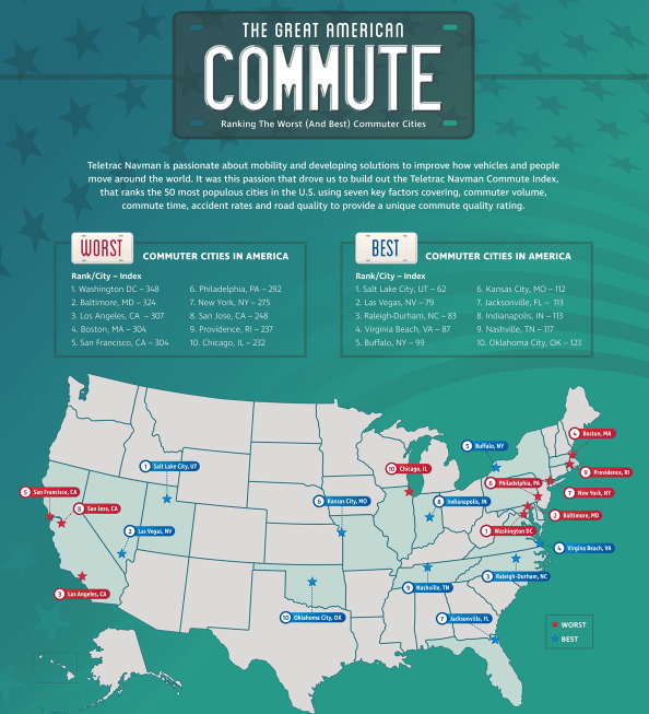 The Best and Worst Commutes in America infographic