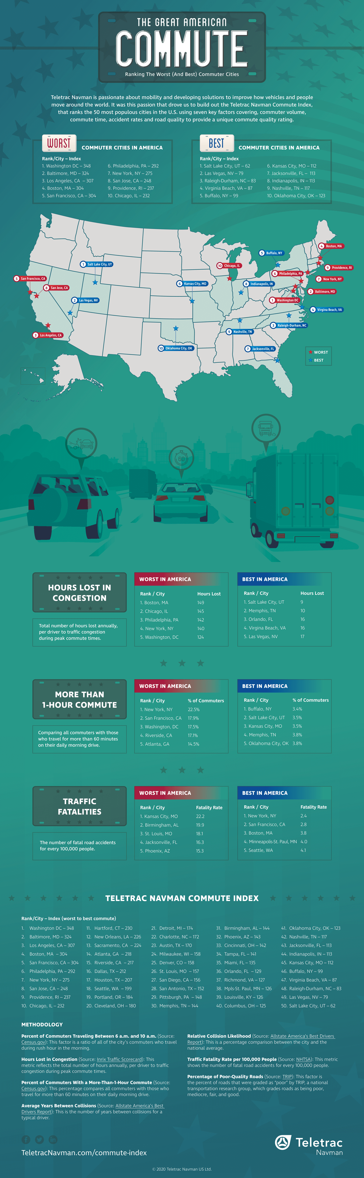 The Best and Worst Commutes in America