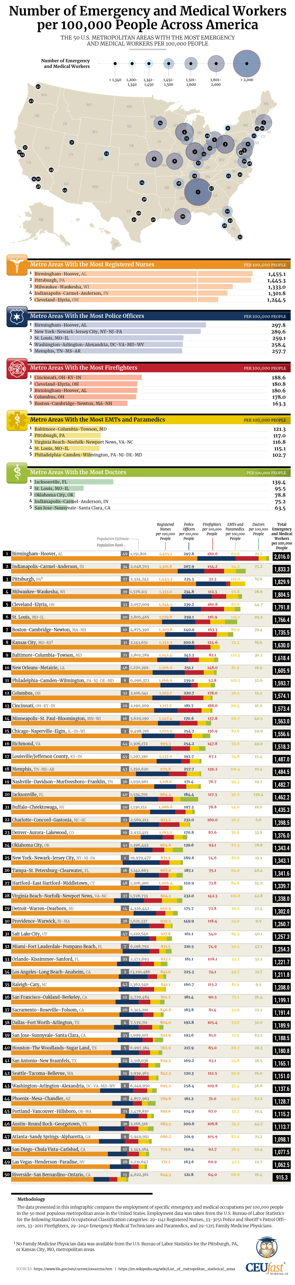 The Cities With the Most Emergency and Medical Workers