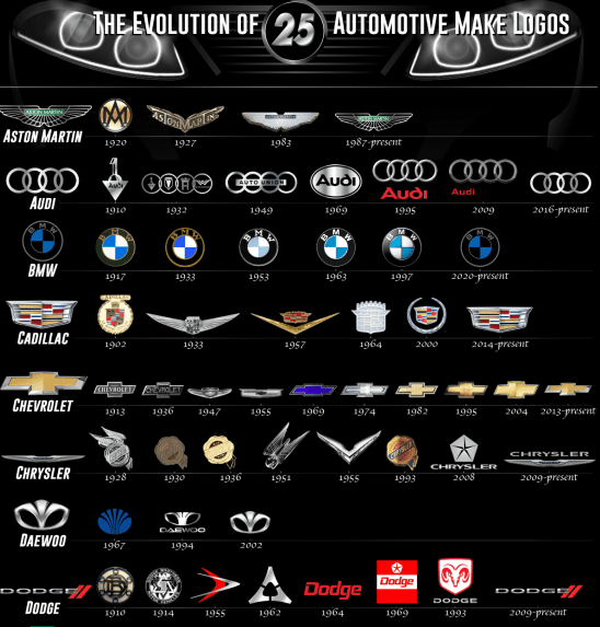The Evolution of Car Brand Logos Over Time infographic