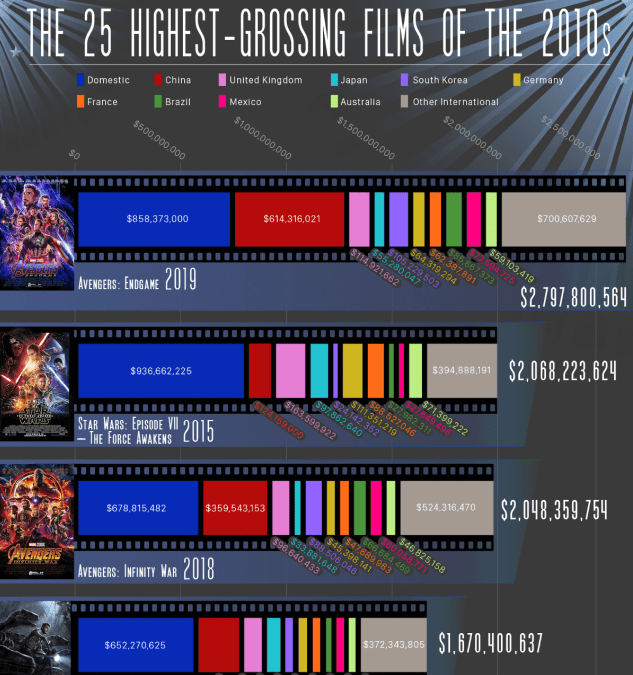 The Highest-Grossing Films of the Past Decade (2010-2019) infographic