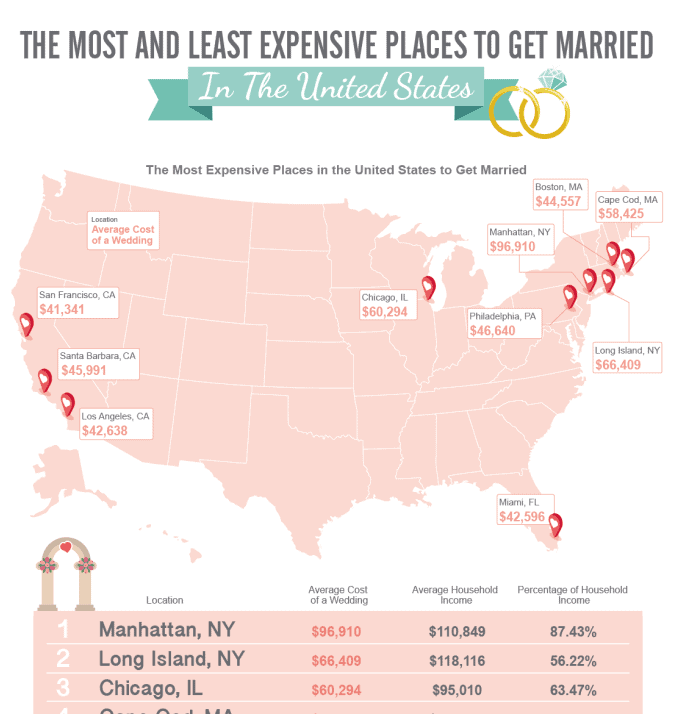 The Most and Least Expensive Places to Get Married in the United States infographic