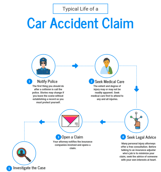 Typical Life of a Car Accident Claim infographic