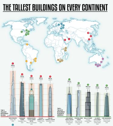 What are the Tallest Buildings on Every Continent infographic