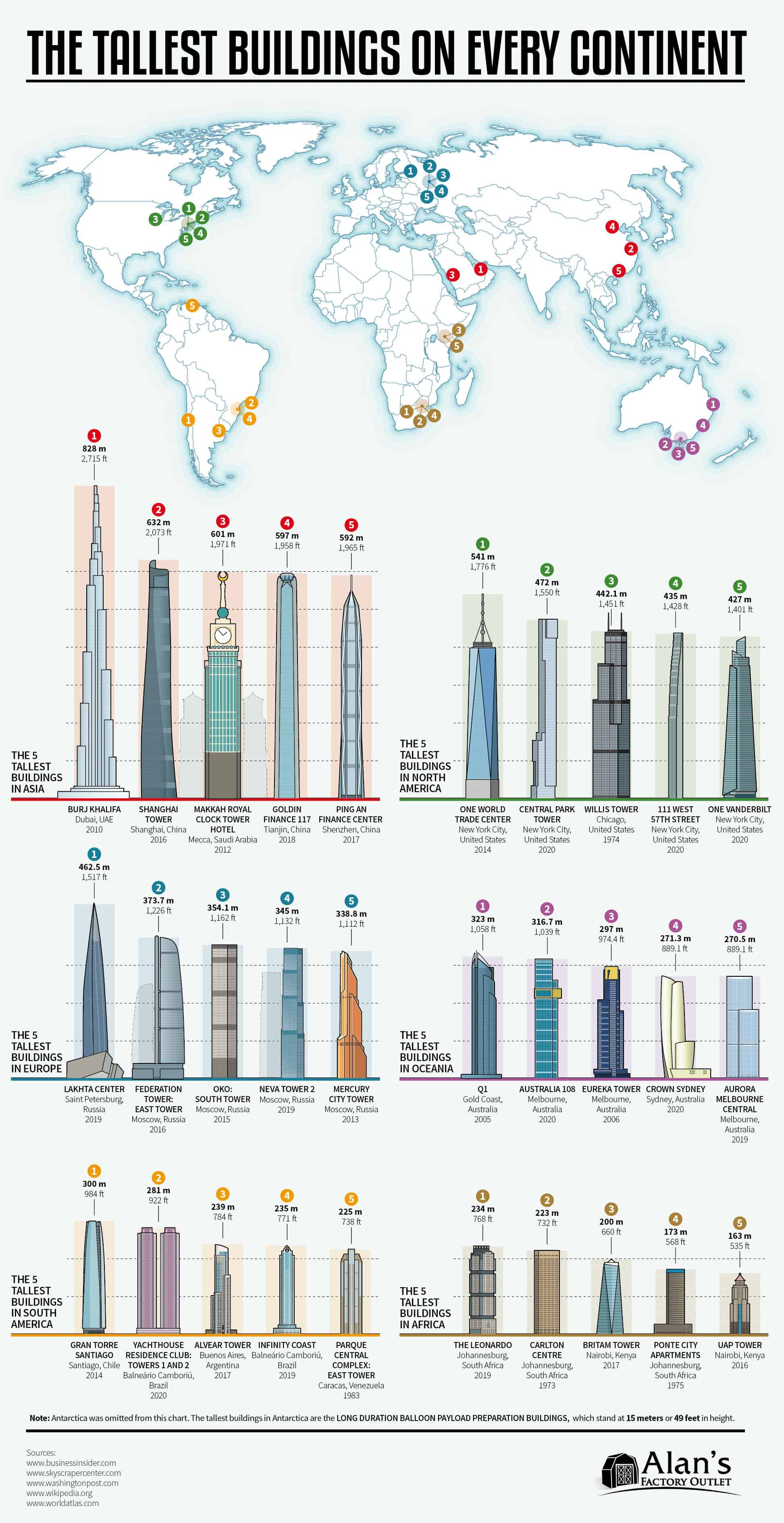 What are the Tallest Buildings on Every Continent?