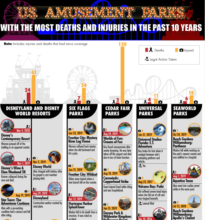 Which Amusement Parks Have the Most Accidental Deaths and Injuries infographic