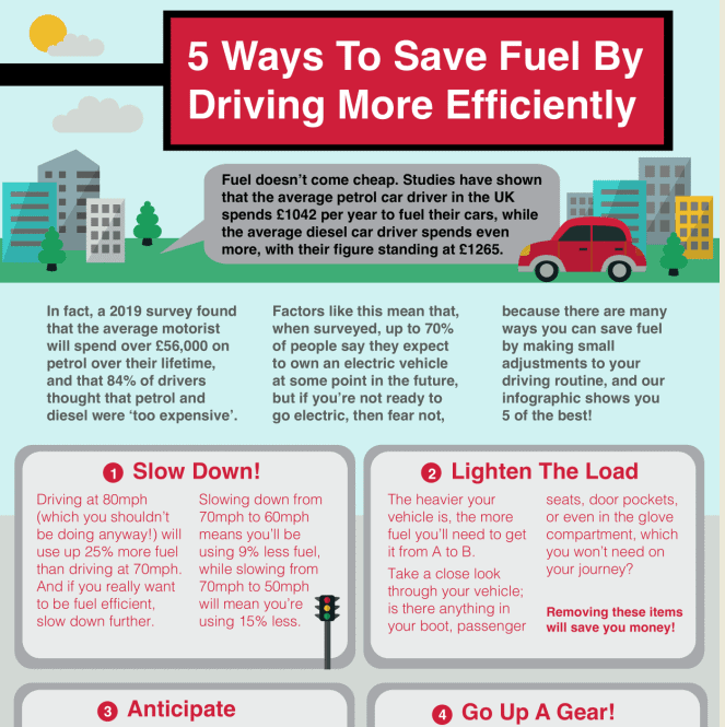 5 Ways To Save Fuel By Driving More Efficiently infographic