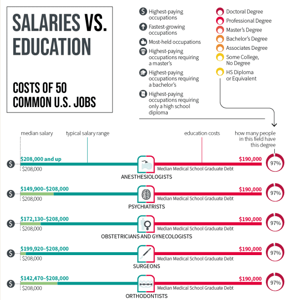 Comparing Salaries vs Education Costs for Common Jobs in the United States infographic