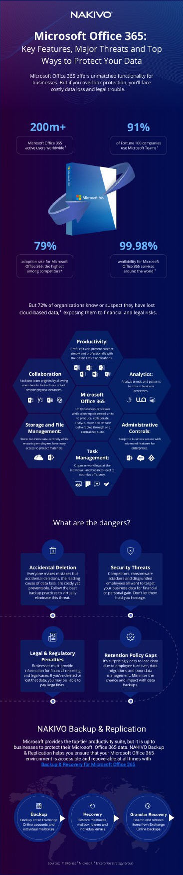 Data Protection in Microsoft Office 365