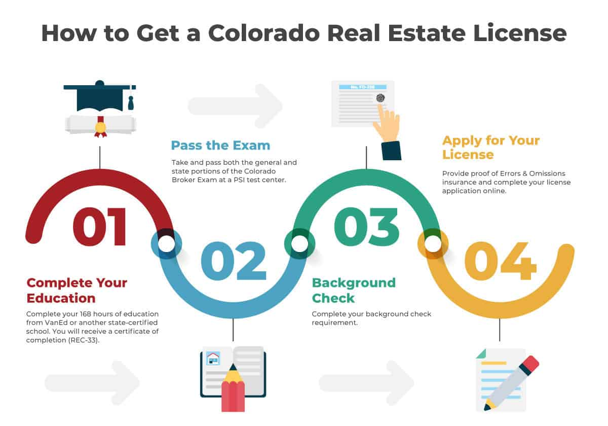 How to Get a Colorado Real Estate License