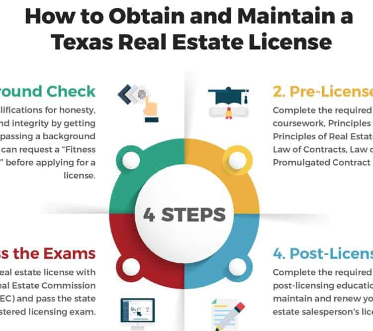 How to Get a Texas Real Estate License infographic
