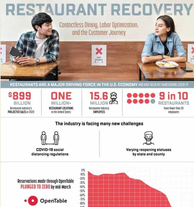 Restaurant Recovery Contactless Dining, Labor Optimization and the Customer Journey infographic