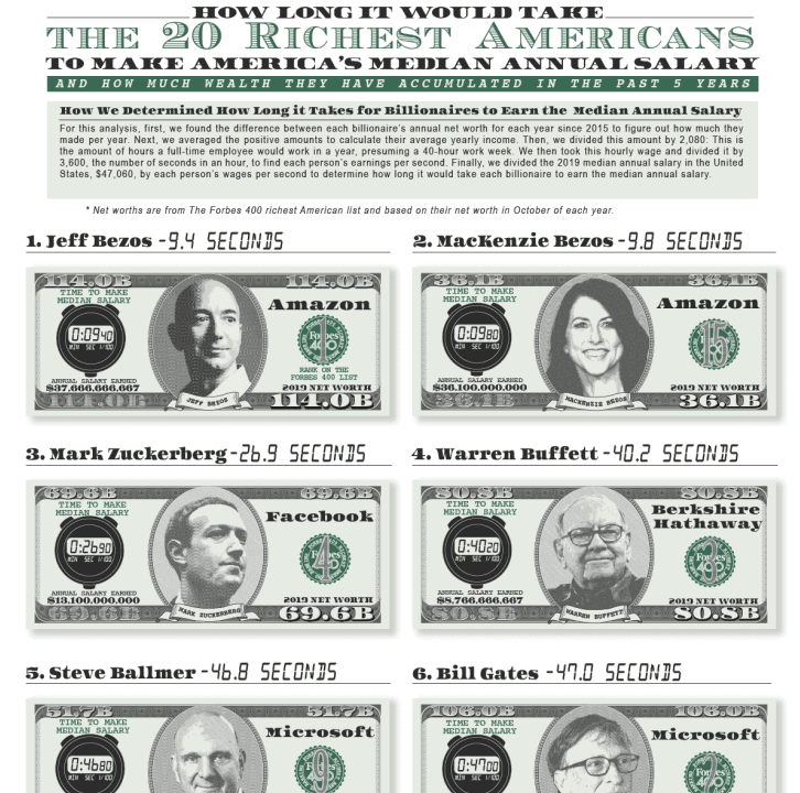 The 30 Richest Americans And How Long it Would Take for Them to Make America's Median Annual Salary infographic