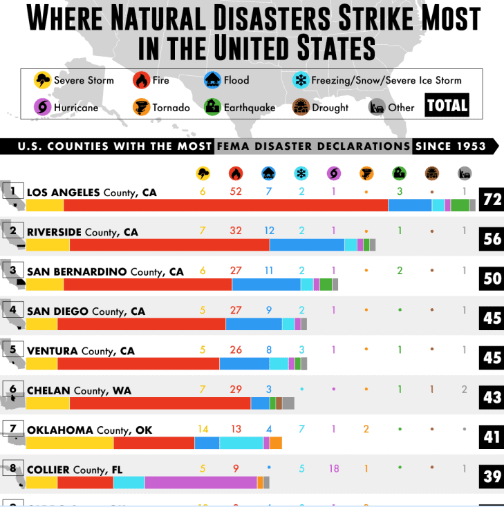 Which U.S. Counties Have the Most Natural Disasters infographic