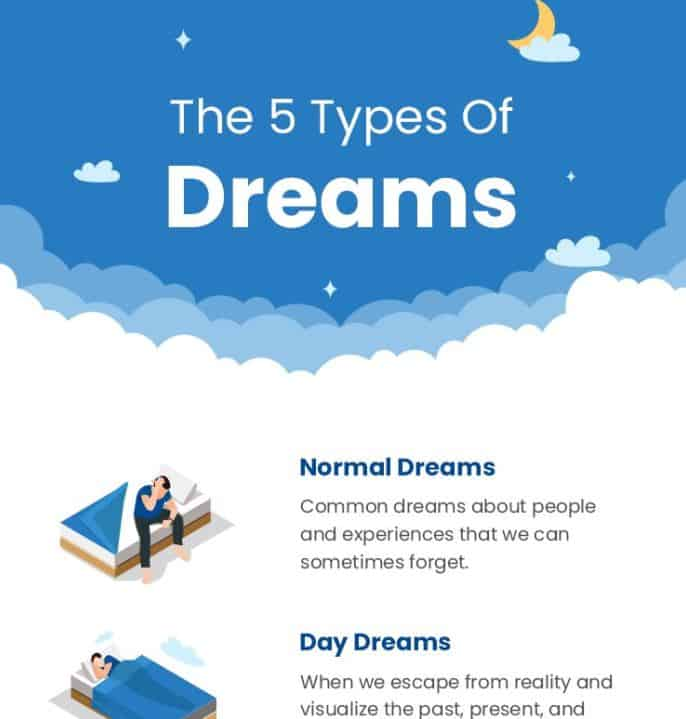5 Types Of Dreams infographic