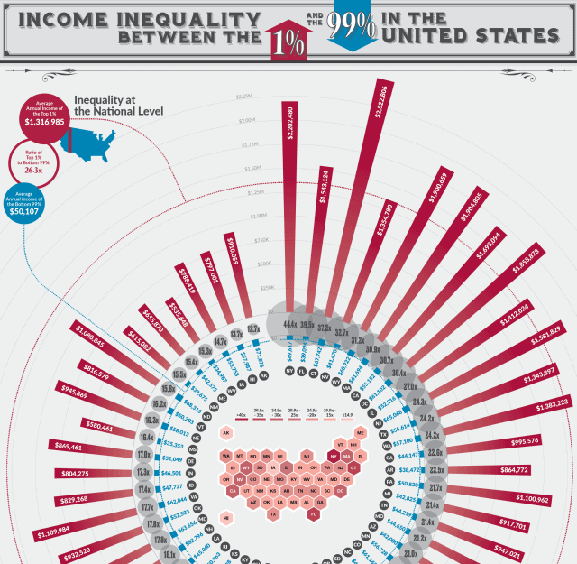 The Wealth Gap Between the 1% and the 99% by U.S. State infographic