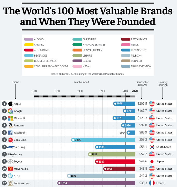 The World's Most Valuable Brands and When They Were Founded infographic